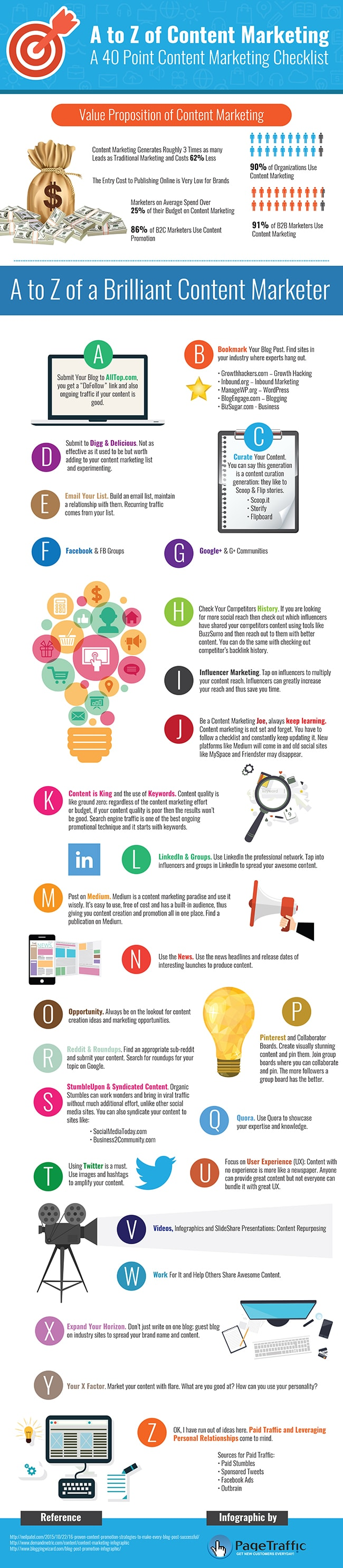 A-Z Content Marketing infographic